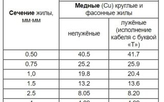 Лучшие производители кабеля: рейтинг 10 заводов