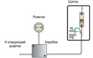 Как установить розетку в бетонную стену (схема)