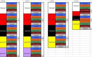 Маркировка кабеля по ГОСТ: буквенная, цветовая, бирками