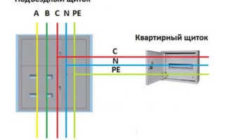 Разделение PEN проводника на pe и n: согласно ПУЭ, схема