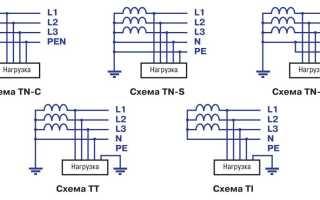 Классификация систем заземления: TN-S, NN, TN-C, IT, TN-C-S