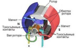 Принцип работы генератора переменного и постоянного тока