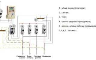 Заземление стиральной машинки: зачем заземлять, пошаговая инструкция, схема