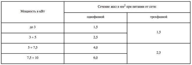 подбор сечения кабеля для электрплиты - таблица