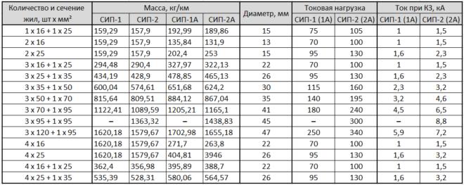 таблица - сечения жил проводов СИП-1 и СИП-2