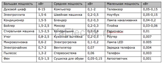 мощность электроприборов (таблица)