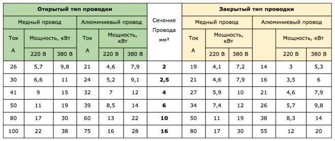 таблица - выбор сечения провода для открытой и закрытой проводки