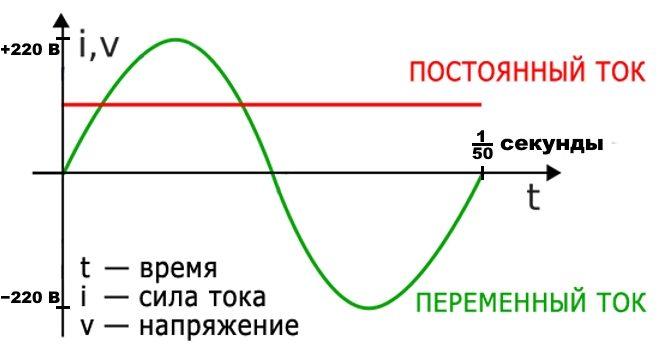 Разница между постоянным и переменным током