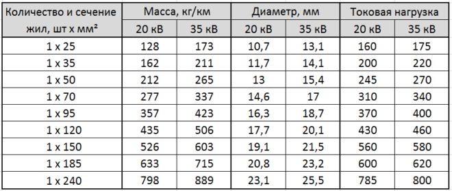 таблица - характеристики одножильного провода СИП