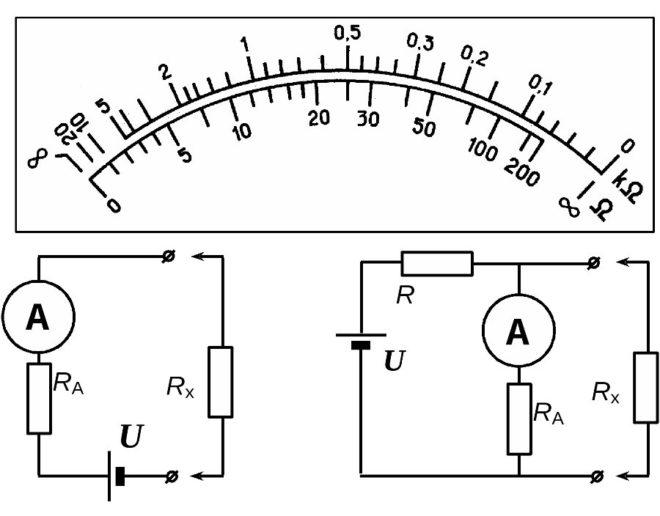 Омметры последовательного и параллельного типов