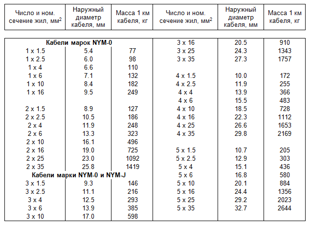 характеристики кабеля NYM (таблица)