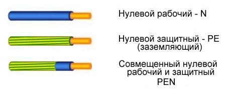 маркировка нулевого, заземляющего и совмещенного проводов