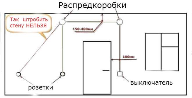 разметка стен перед штроблением