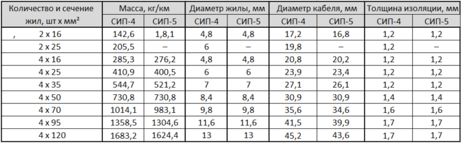 таблица - сечение жил СИП-4 и СИП-5