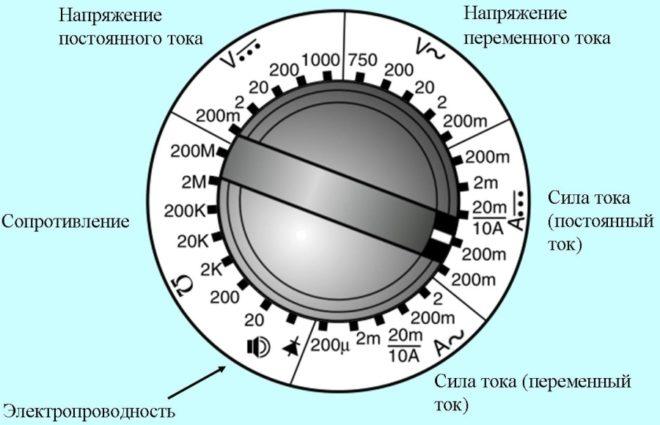 Мультиметр настроен на измерение постоянного тока