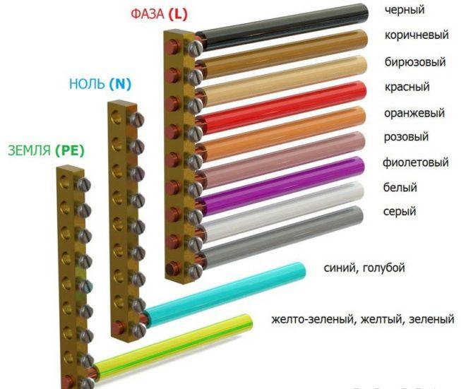 цветовая маркировка проводов фазы