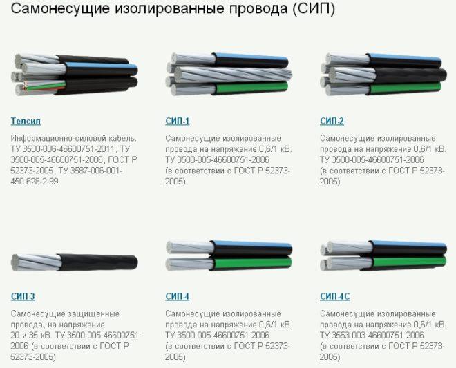 СИП кабель для наружной прокладки