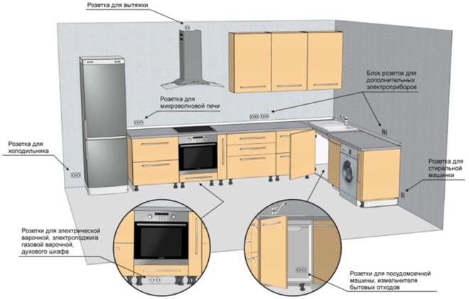 план размещения розеток для электроприборов