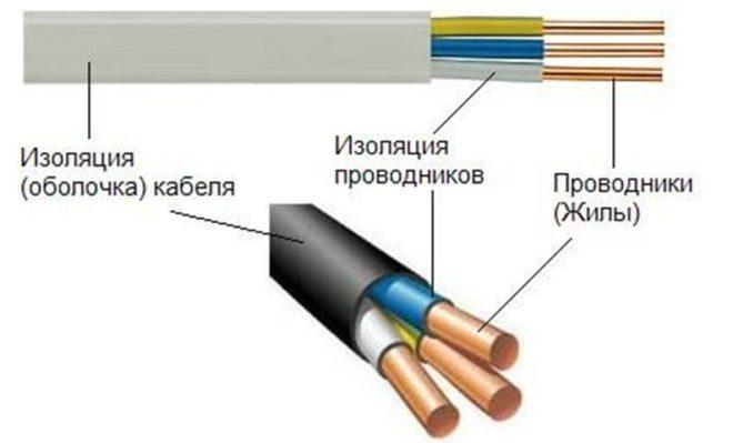изоляция провода и кабеля