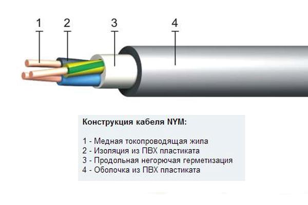 конструкция кабеля NYM
