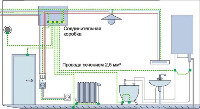 дополнительная система уравнивания потенциалов в ванной
