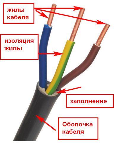 изоляция жил кабеля