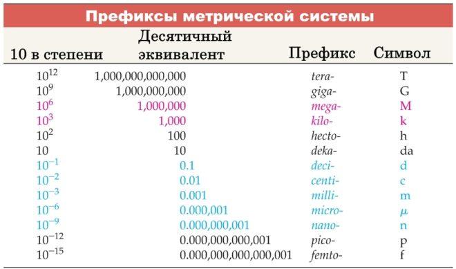 Префиксы метрической системы - таблица