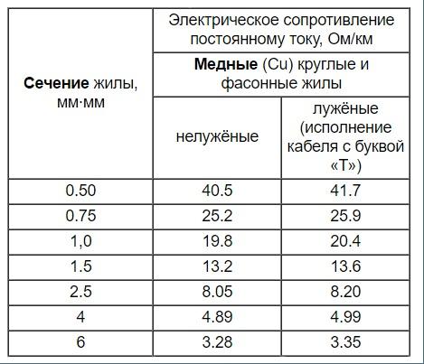 Таблица 1. Сопротивление жил кабеля класса 4