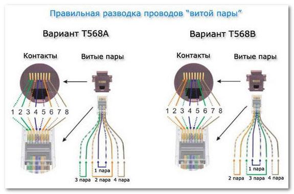 тип соединения А и В для интернет сетевого кабеля