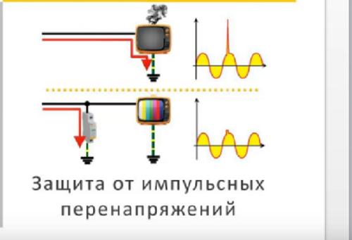 На графиках справа показано как УЗИП срезает импульс перенапряжения