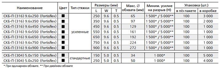 таблица данных размеров усилия для стяжек СКБ-П