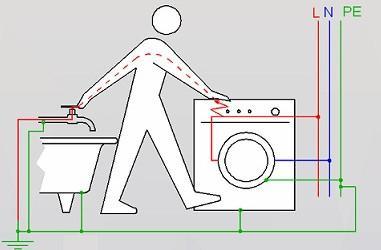 защитный контур для ванной