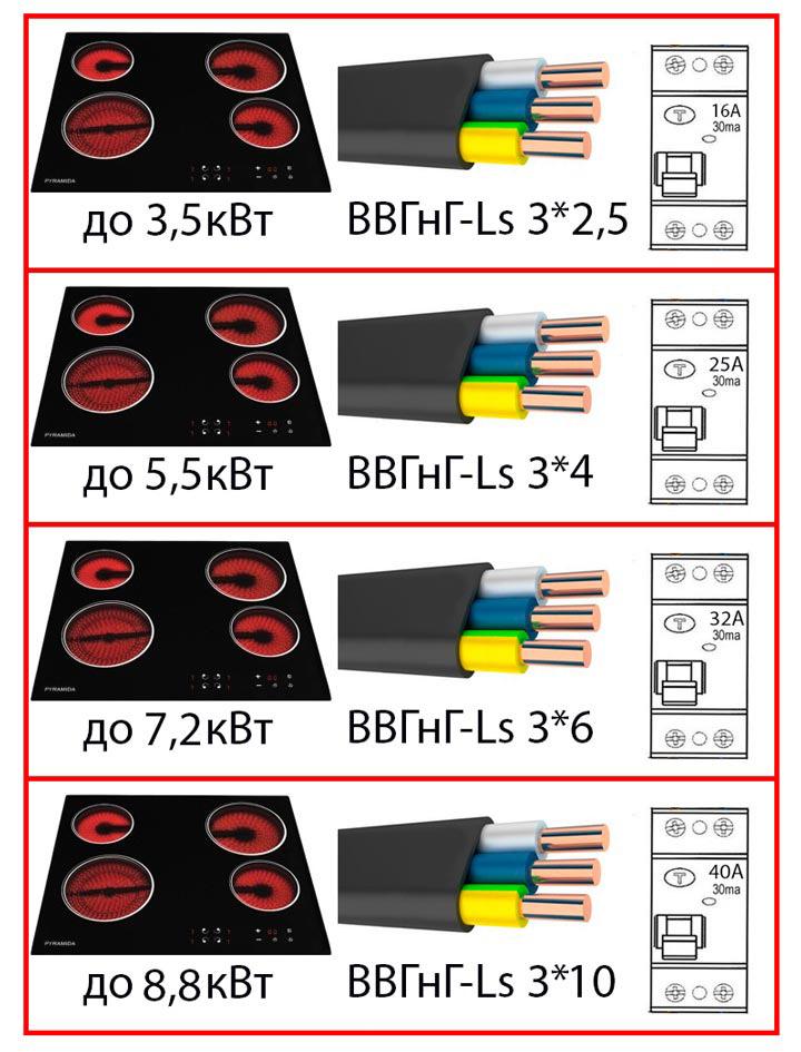выбор кабеля и автомата УЗО для подключения варочной поверхности панели и духового шкафа
