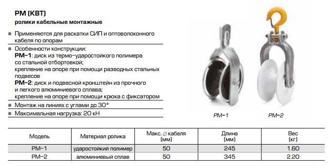 ролики для раскатки проводов от КВТ