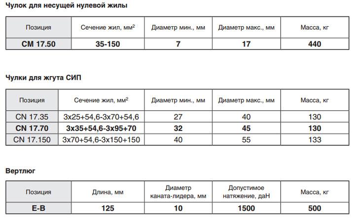 виды и техпараметры вертлюга и чулка от Нилед