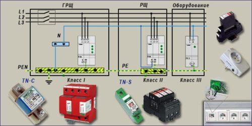 Варианты УЗИП трех классов защиты и места их установки