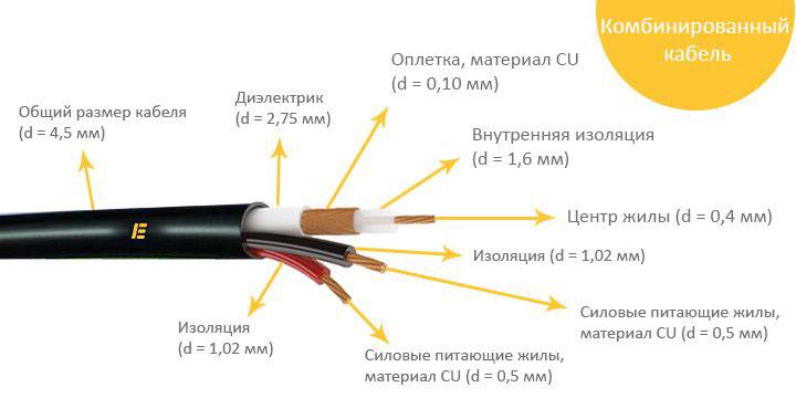 из чего состоит кабель КВК расшифровка
