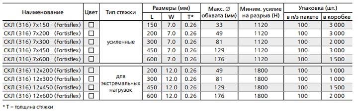 таблица технических характеристки для СКЛ-316 фортисфлекс