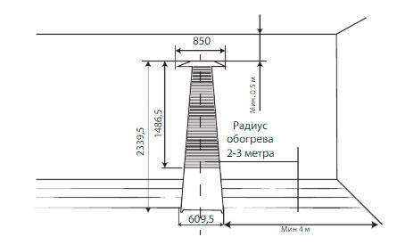 минимальные расстояния от стен и потолка для уличного газового обогревателя