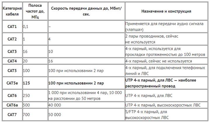 таблица скорости передачи данных разных кабелей utp cat