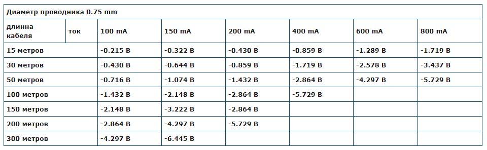 таблица потерь напряжения для кабеля КВК 0,75мм2