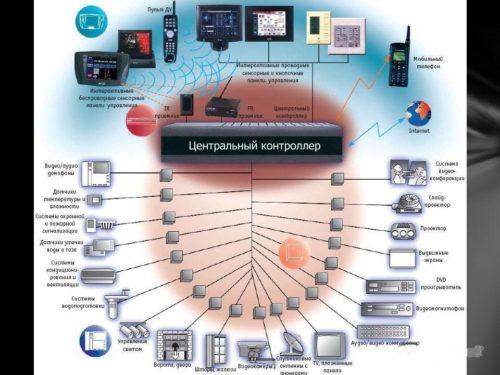 Более сложная система, включающая в себя центральный контролер, позволяет контролировать и управлять бытовыми приборами, на базе андруино можно создать самостоятельно комплекс «Умный дом».