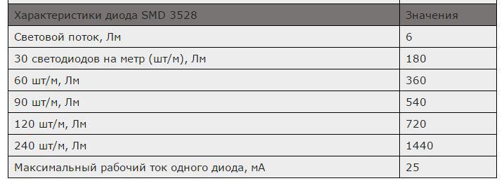 технические данные SMD3528