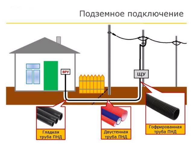 схема подключения кабельного ввода в дом с линии СИП