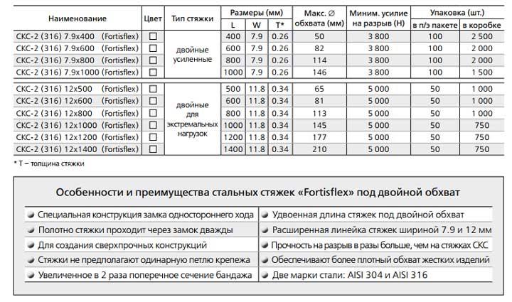 таблица технических параметров размеры и усилия стальных стяжек СКС-2 316
