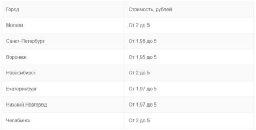 Таблица 2. Цены по регионам РФ
