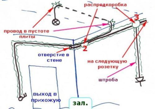 На основании этого плана на стенах маркером или угольным, графитовым стержнем отмечаются места установки всех элементов и маршруту прокладки проводов.