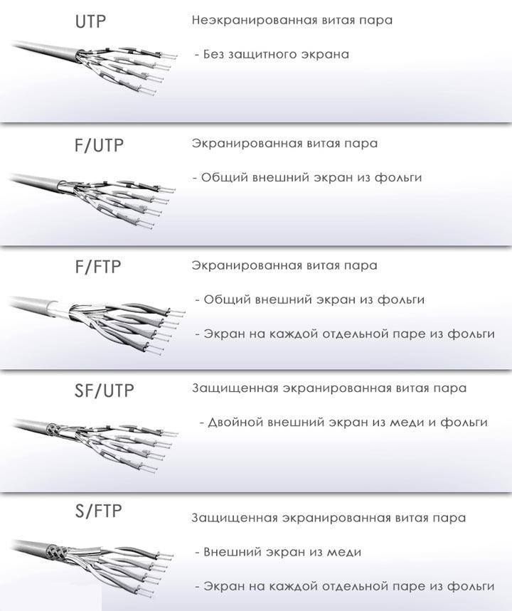 разновидности кабеля UTP