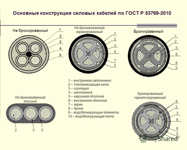 расшифровка и обозначение кабелей по ГОСТ