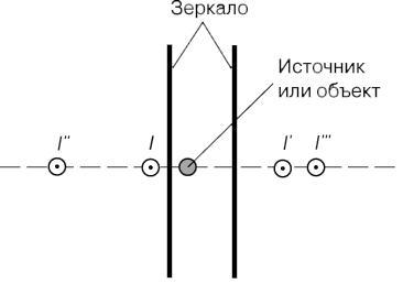 Теоретическая основа бесконечного зеркала